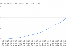 Cases of COVID-19 in Wisconsin Over Time. Data through October 2nd, 2020.
