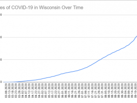 Cases of COVID-19 in Wisconsin Over Time. Data through October 4th, 2020.