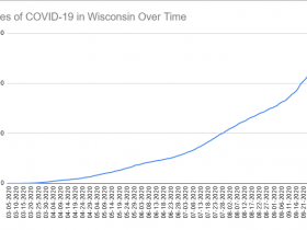 Cases of COVID-19 in Wisconsin Over Time. Data through October 6th, 2020.