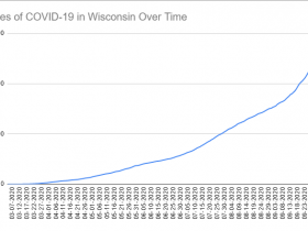 Cases of COVID-19 in Wisconsin Over Time. Data through October 8th, 2020.