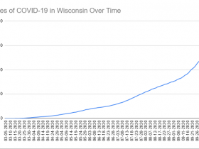 Cases of COVID-19 in Wisconsin Over Time. Data through October 11th, 2020.
