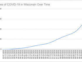 Cases of COVID-19 in Wisconsin Over Time. Data through October 13th, 2020.