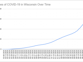 Cases of COVID-19 in Wisconsin Over Time. Data through October 14th, 2020.