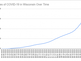Cases of COVID-19 in Wisconsin Over Time. Data through October 15th, 2020.
