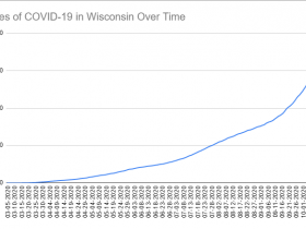 Cases of COVID-19 in Wisconsin Over Time. Data through October 16th, 2020.