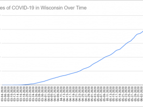 Cases of COVID-19 in Wisconsin Over Time. Data through June 8th, 2020.