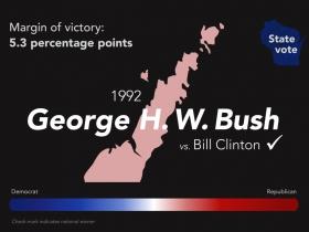 1992 George H. W. Bush
