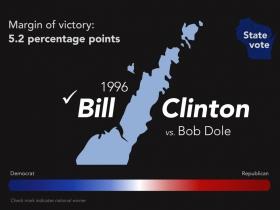 1996 Bill Clinton