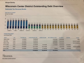 Wisconsin Center District Report