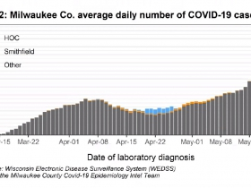 Milwaukee County COVID-19 Cases - Rolling Average
