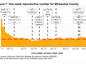 Reproductive Rate in Milwaukee County