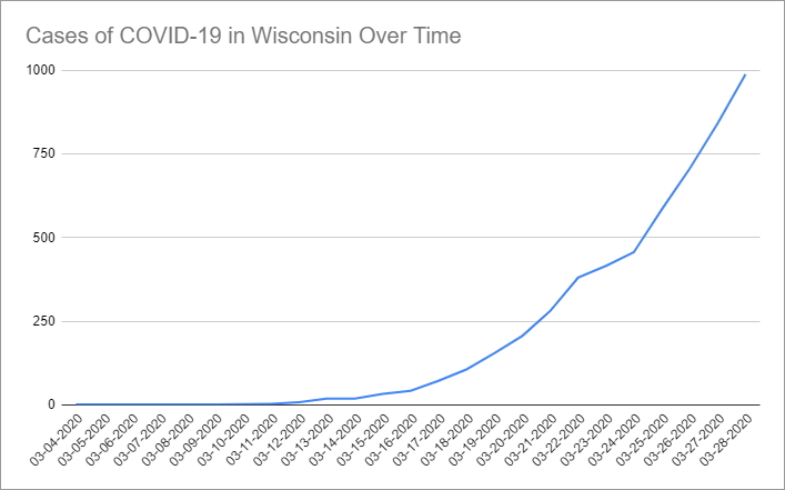 Cases of COVID-19 in Wisconsin Over Time. Data through March 28th, 2020.