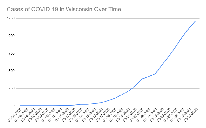 Cases of COVID-19 in Wisconsin Over Time. Data through March 30th, 2020.
