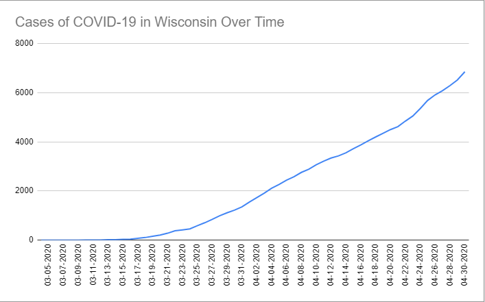 Cases of COVID-19 in Wisconsin Over Time. Data through April 30th, 2020.