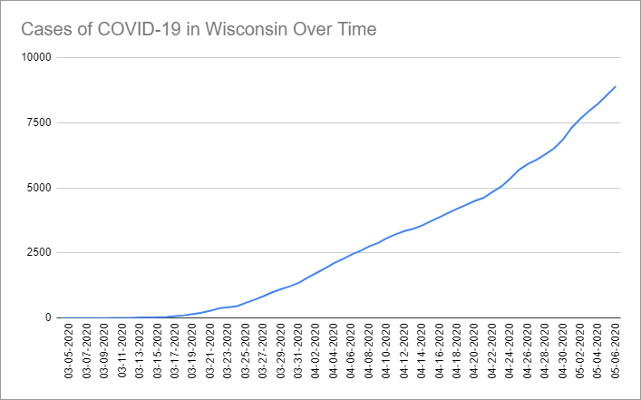 Cases of COVID-19 in Wisconsin Over Time. Data through May 6th, 2020.