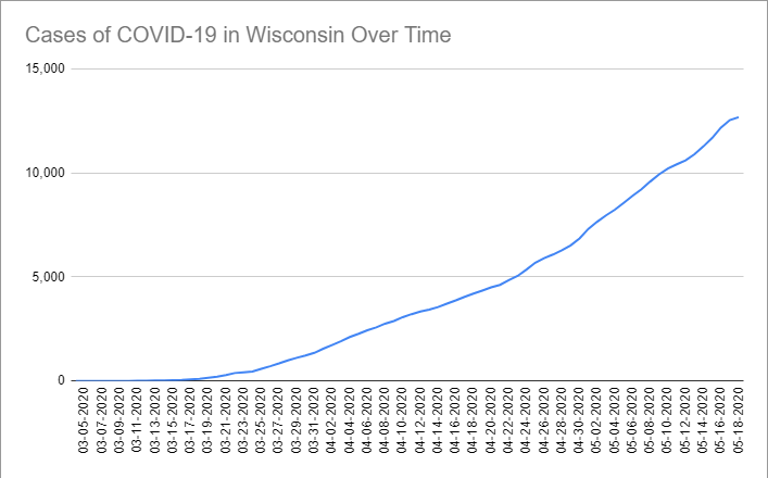 Cases of COVID-19 in Wisconsin Over Time. Data through May 18th, 2020.