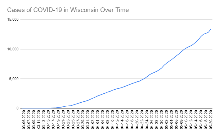 Cases of COVID-19 in Wisconsin Over Time. Data through ay 20th, 2020.