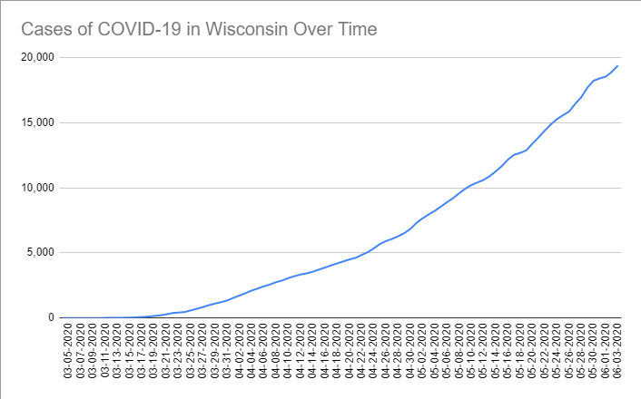 Cases of COVID-19 in Wisconsin Over Time. Data through June 3rd, 2020.