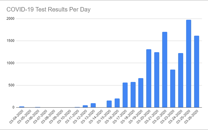 COVID-19 Test Results Per Day through March 26th, 2020