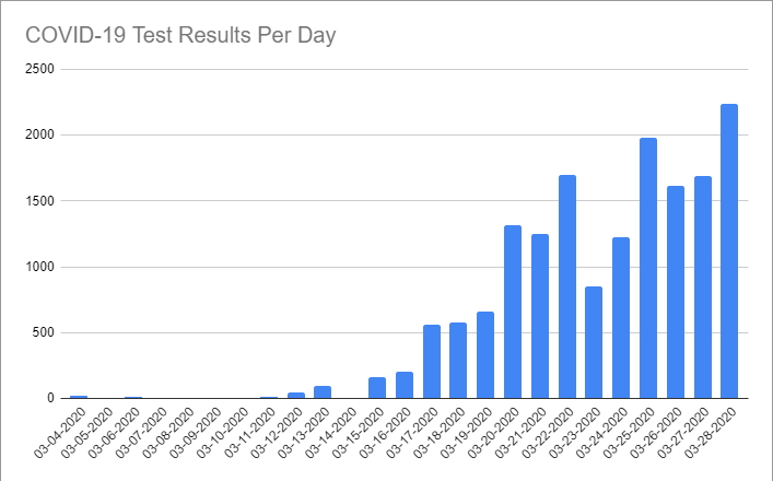 COVID-19 Test Results Per Day through March 28th, 2020