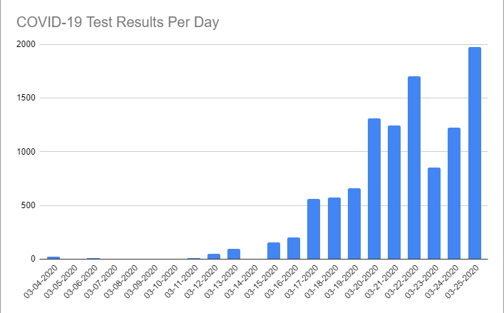 COVID-19 Test Results Per Day through March 25th, 2020