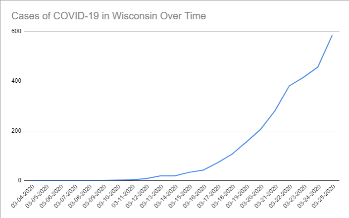 Cases of COVID-19 in Wisconsin Over Time