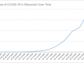 Cases of COVID-19 in Wisconsin Over Time. Data through March 26th, 2020.