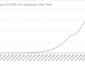 Cases of COVID-19 in Wisconsin Over Time. Data through March 27th, 2020.