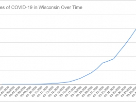 Cases of COVID-19 in Wisconsin Over Time. Data through March 29th, 2020.
