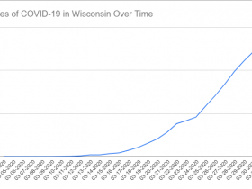 Cases of COVID-19 in Wisconsin Over Time. Data through March 31st, 2020.