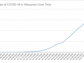 Cases of COVID-19 in Wisconsin Over Time. Data through April 1st, 2020.