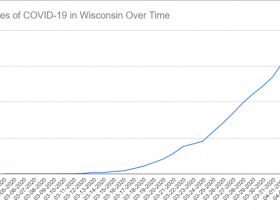 Cases of COVID-19 in Wisconsin Over Time. Data through April 2nd, 2020.