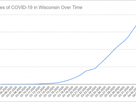 Cases of COVID-19 in Wisconsin Over Time. Data through April 3rd, 2020.