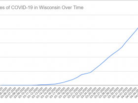 Cases of COVID-19 in Wisconsin Over Time. Data through April 5th, 2020.