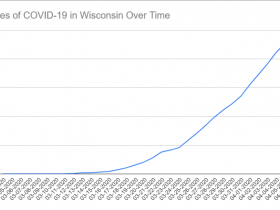 Cases of COVID-19 in Wisconsin Over Time. Data through April 6th, 2020.