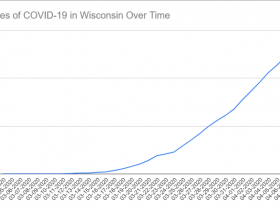 Cases of COVID-19 in Wisconsin Over Time. Data through April 7th, 2020.