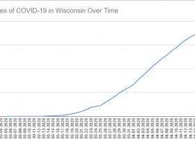 Cases of COVID-19 in Wisconsin Over Time. Data through April 15th, 2020.