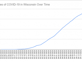 Cases of COVID-19 in Wisconsin Over Time. Data through April 16th, 2020.