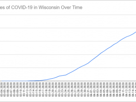 Cases of COVID-19 in Wisconsin Over Time. Data through April 17th, 2020.