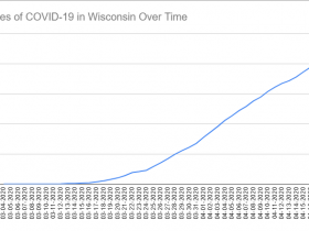 Cases of COVID-19 in Wisconsin Over Time. Data through April 18th, 2020.