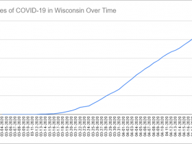 Cases of COVID-19 in Wisconsin Over Time. Data through April 19th, 2020.