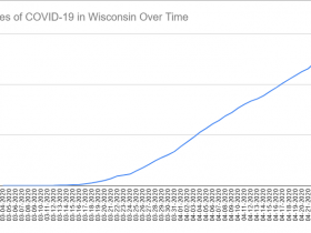 Cases of COVID-19 in Wisconsin Over Time. Data through April 24th, 2020.