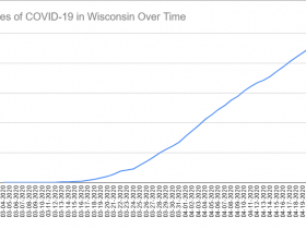 COVID-19 Test Results Per Day through April 22nd, 2020