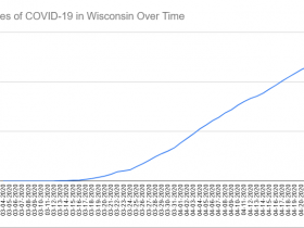 Cases of COVID-19 in Wisconsin Over Time. Data through April 23rd, 2020.