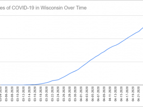 Cases of COVID-19 in Wisconsin Over Time. Data through April 25th, 2020.