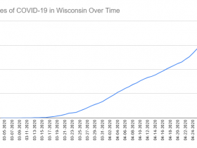 Cases of COVID-19 in Wisconsin Over Time. Data through April 28th, 2020.