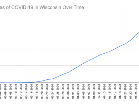 Cases of COVID-19 in Wisconsin Over Time. Data through April 29th, 2020.