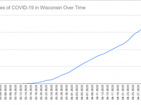 Cases of COVID-19 in Wisconsin Over Time. Data through May 1st, 2020.
