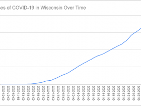 Cases of COVID-19 in Wisconsin Over Time. Data through May 2nd, 2020.
