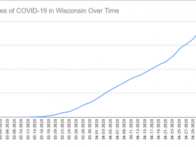 Cases of COVID-19 in Wisconsin Over Time. Data through May 3rd, 2020.